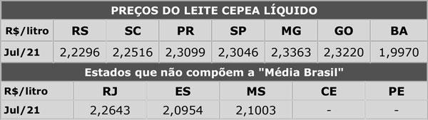 Leite/Cepea: Preço do leite captado em junho é recorde da série histórica